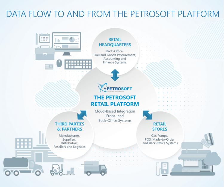 Retail Ecosystem and Petrosoft's Retail Cloud Platform