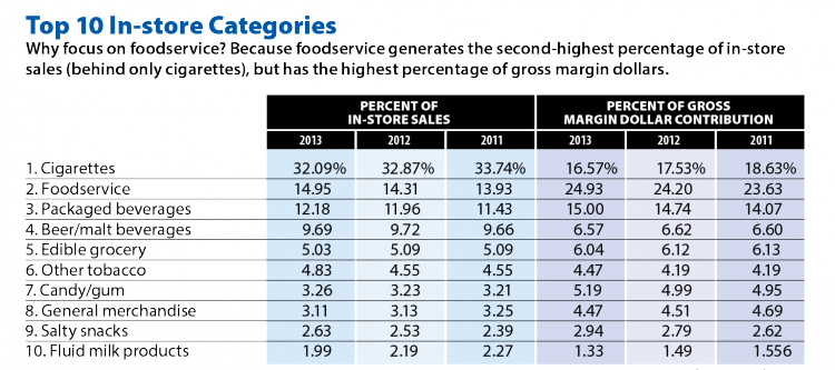 Top In-Store Sales And Margin Categories Convenience Store News 2011 to