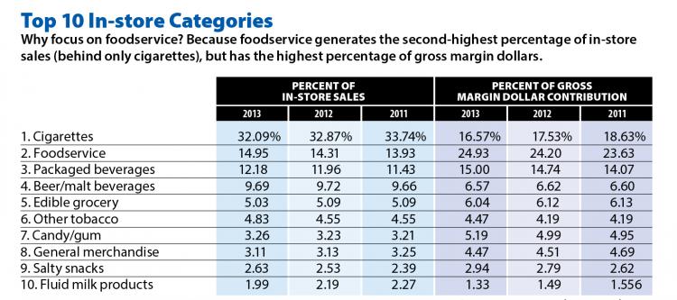 Principales categorías de ventas y márgenes. Convenience Store News 2011.