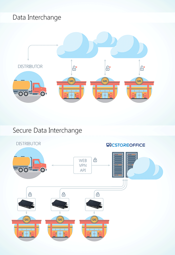 Petrosoft Secure Data Interchange