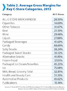 convenience-store-inventory-average-gross-margins-nacs-soi-2014-219x300