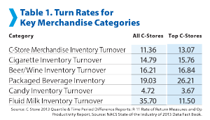 convenience-store-inventory-turn-rates-nacs-soi-2014-300x171