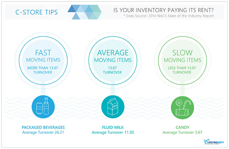 slow-average-slow-moving-inventory-items-graphic-petrosoft-750
