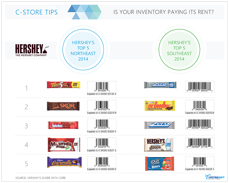 c-store-tips-hershey-top5NE-SE