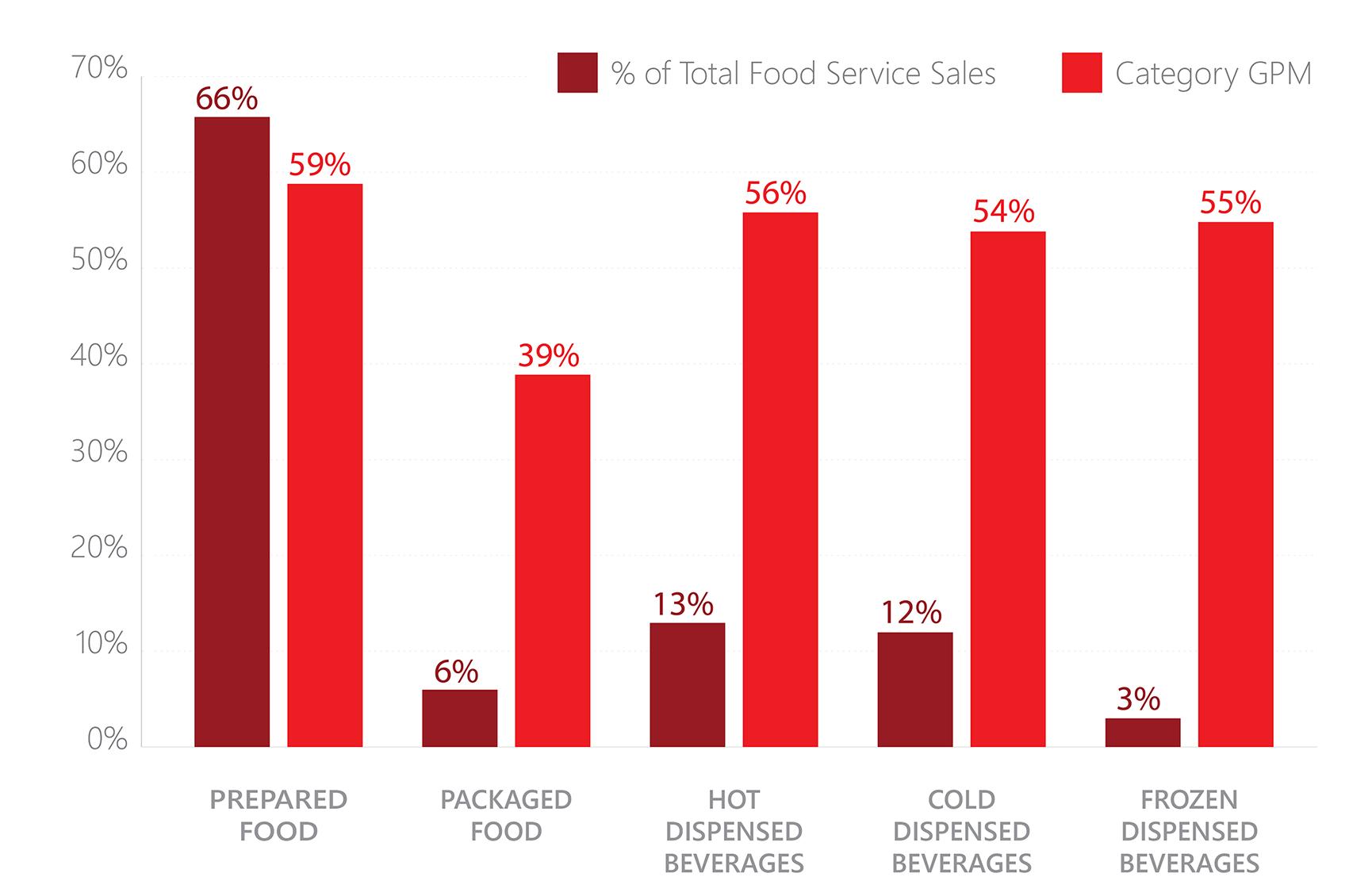 C-Store Food Service Sales and Margins (total food service sales): Prepared food - 66%; Packaged food - 6%; Hot dispensed beverages - 13%; Cold dispensed beverages - 12%; Frozen dispensed beverages - 3%.