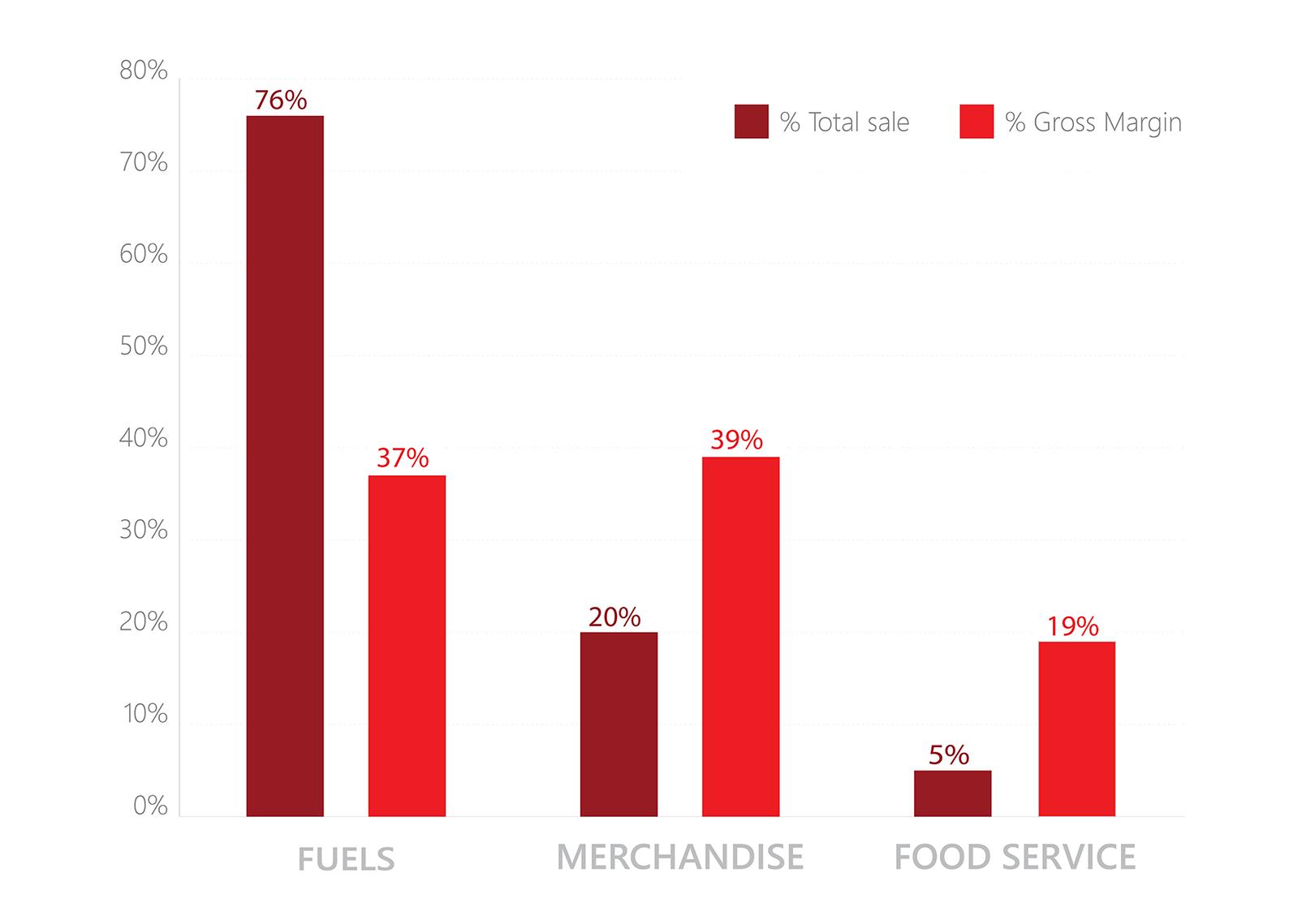 C-Store Sales 2014 (% total sale): Fuels - 76%; Merchandise - 20%; Food Service - 19%.