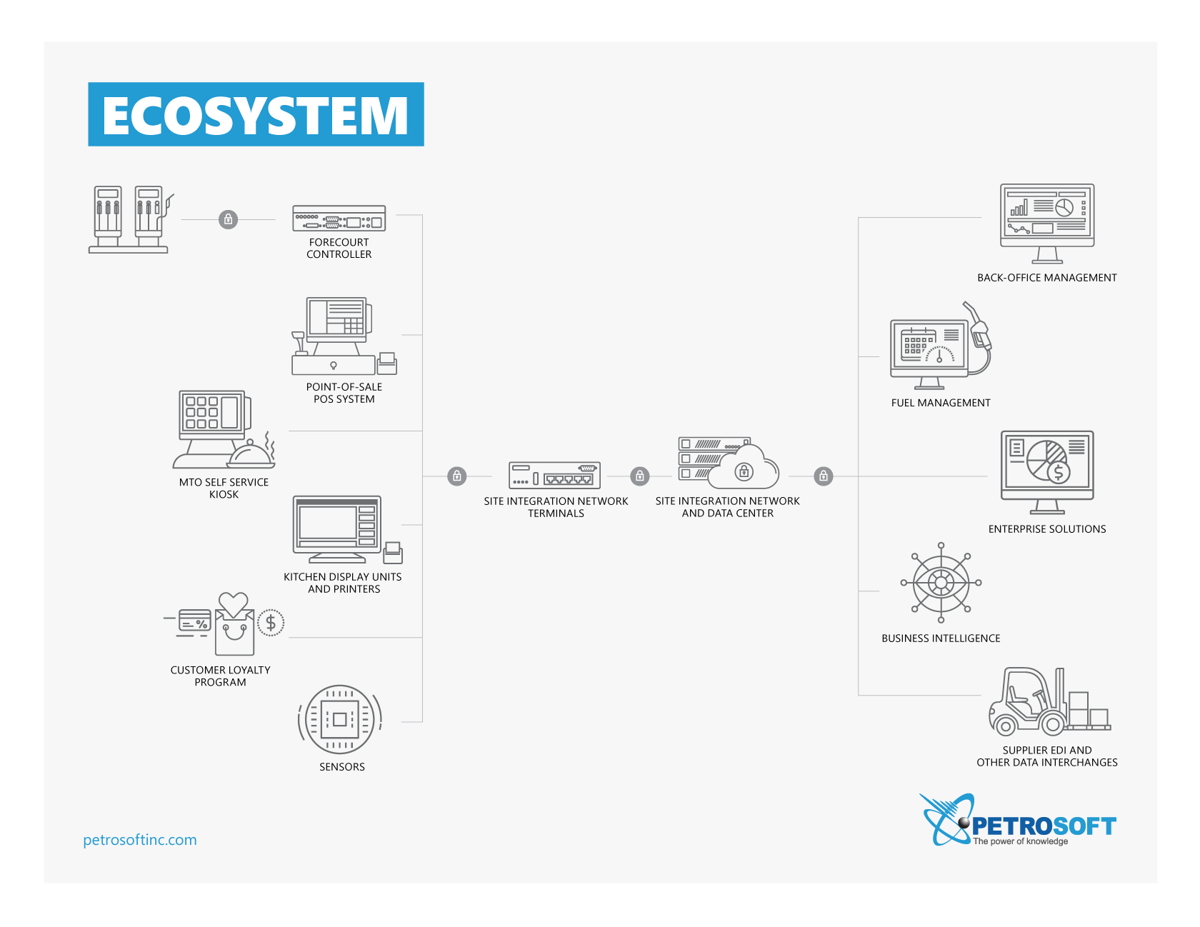Diagram of the Retail and Downstream Petroleum Industry Ecosystem with Petrosoft's Site Integration Network
